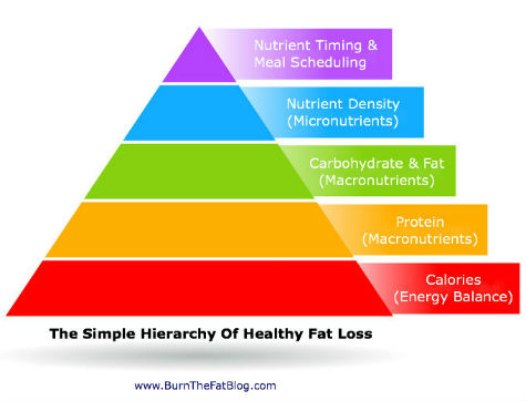 hierarchy-fat-loss-text-title-blog-URL